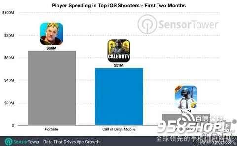 《使命召唤》手游下载量超1.7亿次 狂揽8700万美元收入
